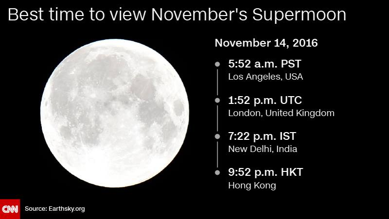 supermoon graphic
